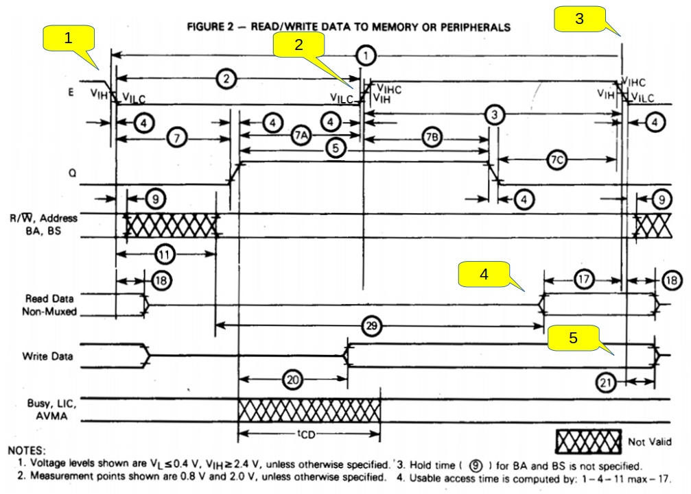 6809E timing diagram